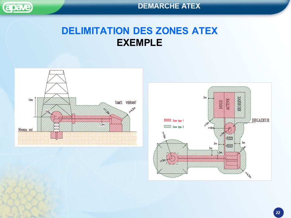 DEMARCHE ATEX 22 DELIMITATION DES ZONES ATEX EXEMPLE