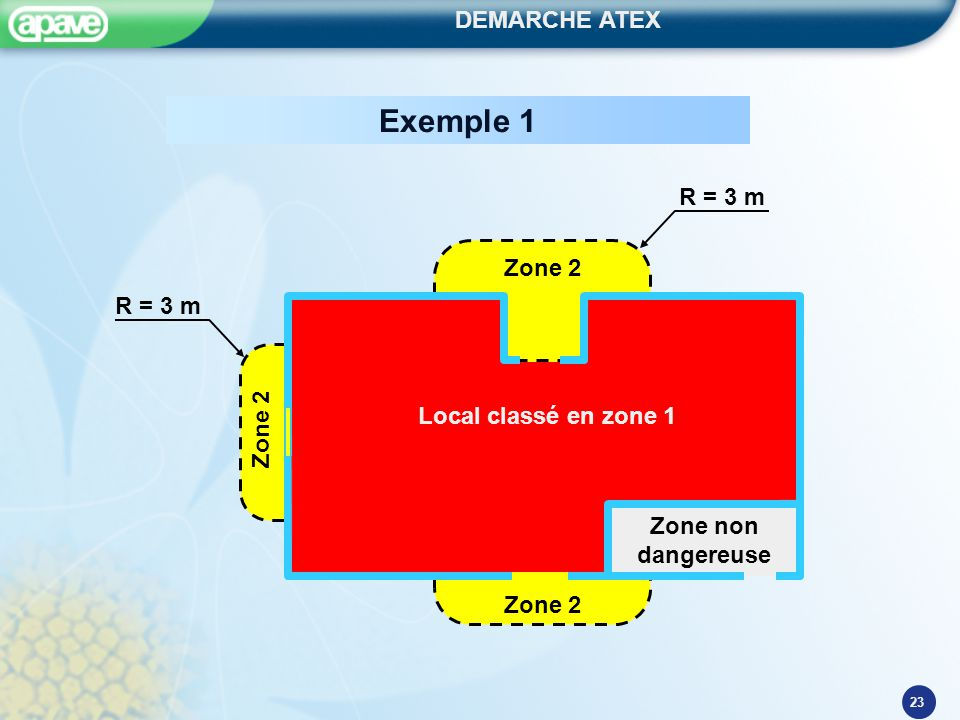 DEMARCHE ATEX 23 Zone non dangereuse Local classé en zone 1 Zone 2 R = 3 m Exemple 1
