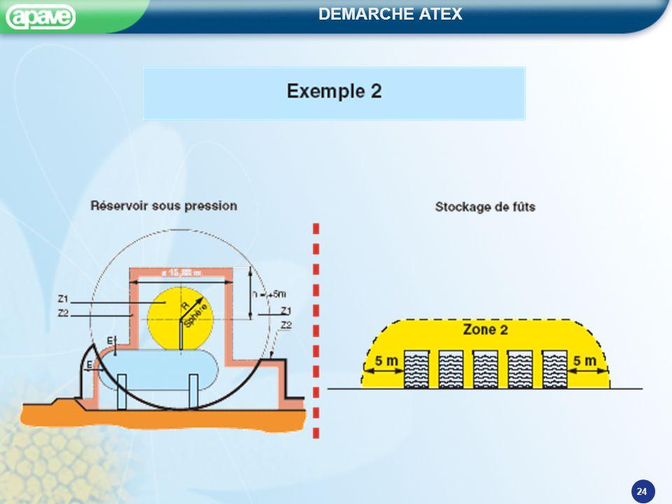DEMARCHE ATEX 24