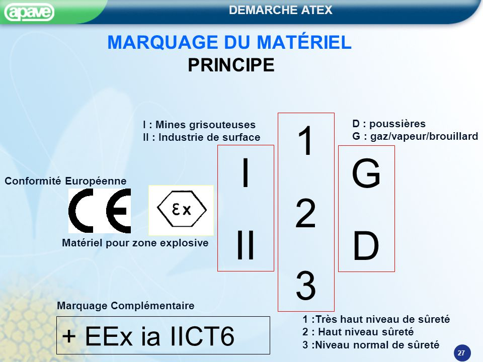 27 MARQUAGE DU MATÉRIEL PRINCIPE I II 123123 GDGD + EEx ia IICT6 I : Mines grisouteuses II : Industrie de surface Conformité Européenne D : poussières