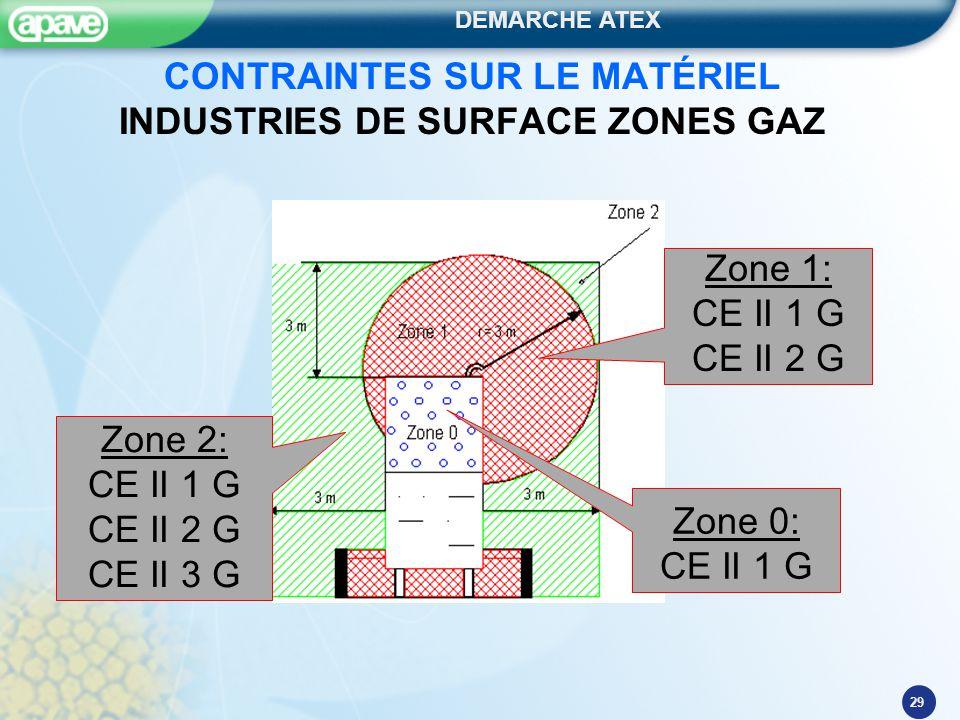 DEMARCHE ATEX 29 CONTRAINTES SUR LE MATÉRIEL INDUSTRIES DE SURFACE ZONES GAZ Zone 1: CE II 1 G CE II 2 G Zone 0: CE II 1 G Zone 2: CE II 1 G CE II 2 G