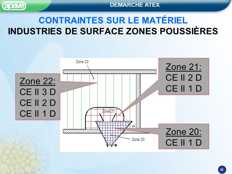 DEMARCHE ATEX 30 CONTRAINTES SUR LE MATÉRIEL INDUSTRIES DE SURFACE ZONES POUSSIÈRES Zone 20: CE II 1 D Zone 21: CE II 2 D CE II 1 D Zone 22: CE II 3 D