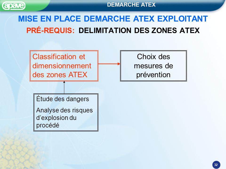 DEMARCHE ATEX 32 MISE EN PLACE DEMARCHE ATEX EXPLOITANT PRÉ-REQUIS: DELIMITATION DES ZONES ATEX Étude des dangers Analyse des risques d'explosion du p