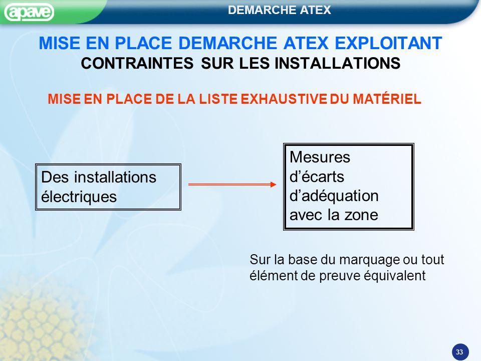 DEMARCHE ATEX 33 MISE EN PLACE DEMARCHE ATEX EXPLOITANT CONTRAINTES SUR LES INSTALLATIONS Des installations électriques MISE EN PLACE DE LA LISTE EXHA