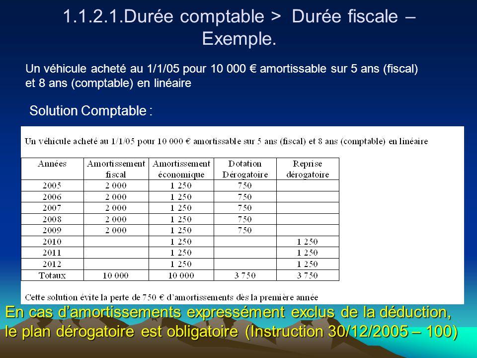 1.1.2.1.Durée comptable > Durée fiscale – Exemple.