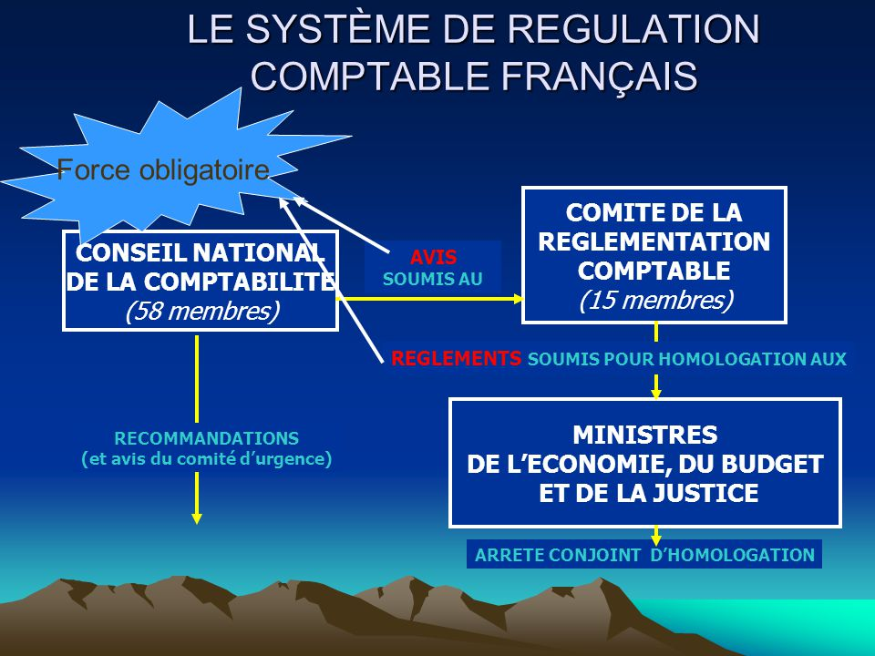 LE SYSTÈME DE REGULATION COMPTABLE FRANÇAIS CONSEIL NATIONAL DE LA COMPTABILITE (58 membres) ARRETE CONJOINT D'HOMOLOGATION AVIS SOUMIS AU COMITE DE LA REGLEMENTATION COMPTABLE (15 membres) MINISTRES DE L'ECONOMIE, DU BUDGET ET DE LA JUSTICE RECOMMANDATIONS (et avis du comité d'urgence) REGLEMENTS SOUMIS POUR HOMOLOGATION AUX Force obligatoire