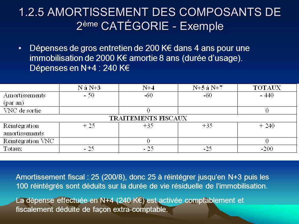 1.2.5 AMORTISSEMENT DES COMPOSANTS DE 2 ème CATÉGORIE - Exemple Dépenses de gros entretien de 200 K€ dans 4 ans pour une immobilisation de 2000 K€ amortie 8 ans (durée d'usage).