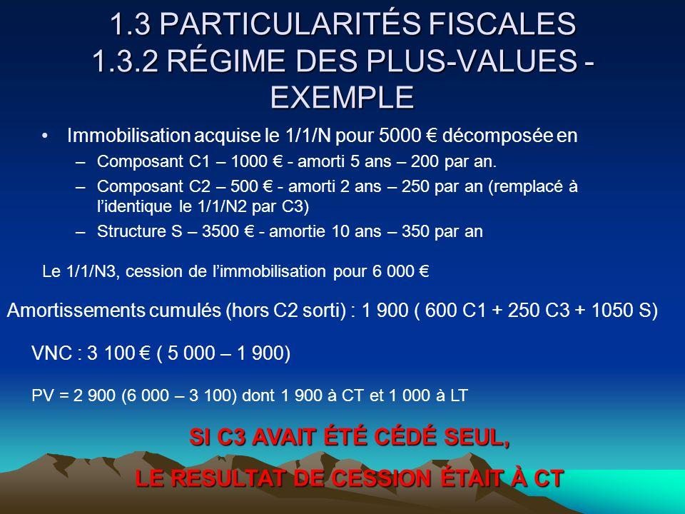 1.3 PARTICULARITÉS FISCALES 1.3.2 RÉGIME DES PLUS-VALUES - EXEMPLE Immobilisation acquise le 1/1/N pour 5000 € décomposée en –Composant C1 – 1000 € - amorti 5 ans – 200 par an.
