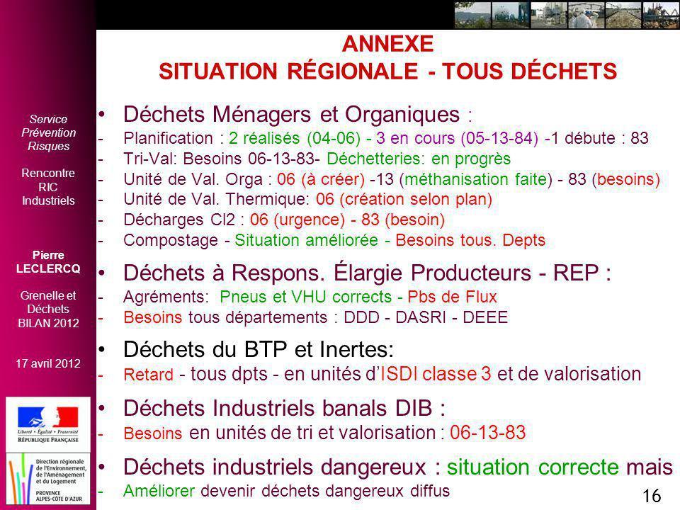 Service Prévention Risques Rencontre RIC Industriels Pierre LECLERCQ Grenelle et Déchets BILAN 2012 17 avril 2012 16 ANNEXE SITUATION RÉGIONALE - TOUS DÉCHETS Déchets Ménagers et Organiques : -Planification : 2 réalisés (04-06) - 3 en cours (05-13-84) -1 débute : 83 -Tri-Val: Besoins 06-13-83- Déchetteries: en progrès -Unité de Val.