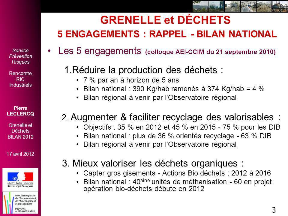 Service Prévention Risques Rencontre RIC Industriels Pierre LECLERCQ Grenelle et Déchets BILAN 2012 17 avril 2012 3 GRENELLE et DÉCHETS 5 ENGAGEMENTS : RAPPEL - BILAN NATIONAL Les 5 engagements (colloque AEI-CCIM du 21 septembre 2010) 1.Réduire la production des déchets : 7 % par an à horizon de 5 ans Bilan national : 390 Kg/hab ramenés à 374 Kg/hab = 4 % Bilan régional à venir par l'Observatoire régional 2.