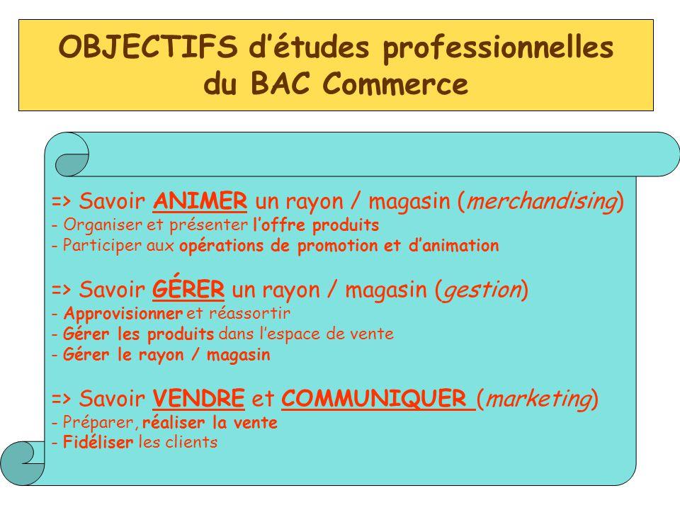 OBJECTIFS d'études professionnelles du BAC Commerce => Savoir ANIMER un rayon / magasin (merchandising) - Organiser et présenter l'offre produits - Pa