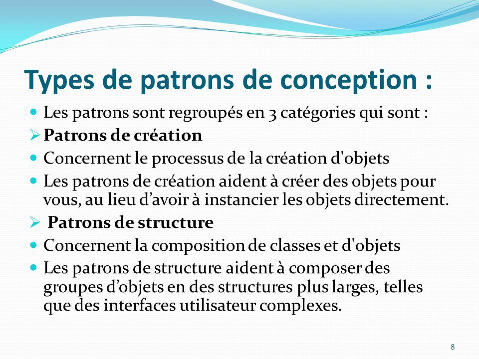 Types de patrons de conception : Les patrons sont regroupés en 3 catégories qui sont :  Patrons de création Concernent le processus de la création d objets Les patrons de création aident à créer des objets pour vous, au lieu d'avoir à instancier les objets directement.