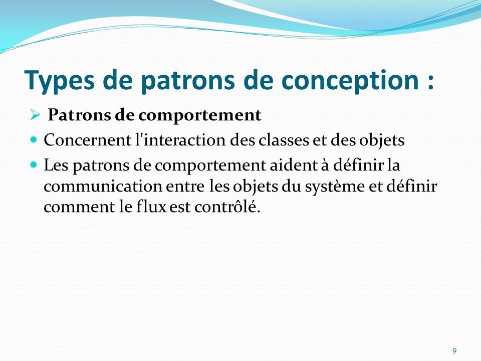 Types de patrons de conception :  Patrons de comportement Concernent l interaction des classes et des objets Les patrons de comportement aident à définir la communication entre les objets du système et définir comment le flux est contrôlé.