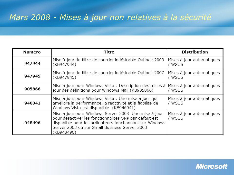 Mars 2008 - Mises à jour non relatives à la sécurité NuméroTitreDistribution 947944 Mise à jour du filtre de courrier indésirable Outlook 2003 (KB947944) Mises à jour automatiques / WSUS 947945 Mise à jour du filtre de courrier indésirable Outlook 2007 (KB947945) Mises à jour automatiques / WSUS 905866 Mise à jour pour Windows Vista : Description des mises à jour des définitions pour Windows Mail (KB905866) Mises à jour automatiques / WSUS 946041 Mise à jour pour Windows Vista : Une mise à jour qui améliore la performance, la réactivité et la fiabilité de Windows Vista est disponible (KB946041) Mises à jour automatiques / WSUS 948496 Mise à jour pour Windows Server 2003 Une mise à jour pour désactiver les fonctionnalités SNP par défaut est disponible pour les ordinateurs fonctionnant sur Windows Server 2003 ou sur Small Business Server 2003 (KB948496) Mises à jour automatiques / WSUS