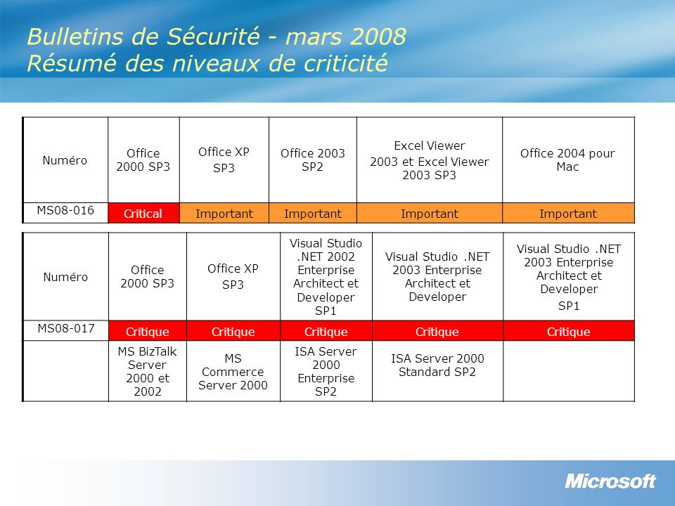 Bulletins de Sécurité - mars 2008 Résumé des niveaux de criticité Numéro Office 2000 SP3 Office XP SP3 Visual Studio.NET 2002 Enterprise Architect et Developer SP1 Visual Studio.NET 2003 Enterprise Architect et Developer SP1 MS08-017 Critique MS BizTalk Server 2000 et 2002 MS Commerce Server 2000 ISA Server 2000 Enterprise SP2 ISA Server 2000 Standard SP2 Numéro Office 2000 SP3 Office XP SP3 Office 2003 SP2 Excel Viewer 2003 et Excel Viewer 2003 SP3 Office 2004 pour Mac MS08-016 CriticalImportant