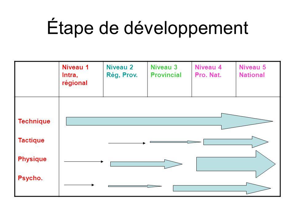 Étape du développement du niveau 1 au niveau 5 Étape10 ans -11-12 ans13-14 ans15-16 ans17 ans + Niveau 1 Intra-club régional Niveau 2 Rég.