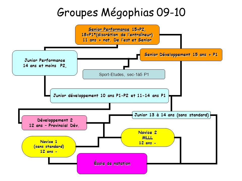 Groupes Mégophias 09-10