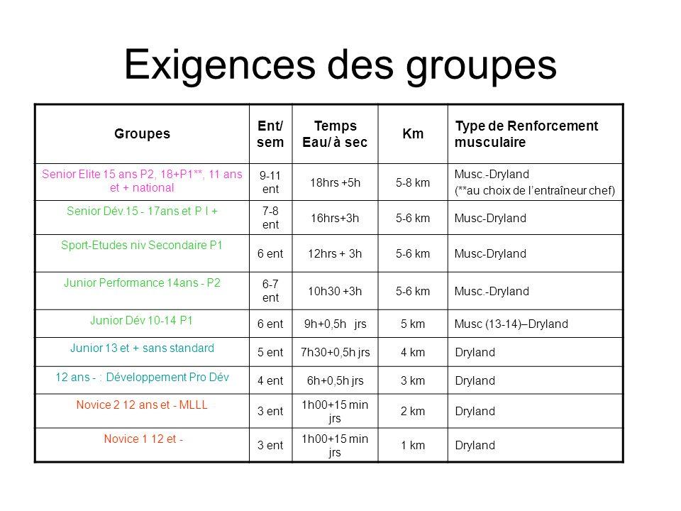 Exigences des groupes Groupes Ent/ sem Temps Eau/ à sec Km Type de Renforcement musculaire Senior Elite 15 ans P2, 18+P1**, 11 ans et + national 9-11 ent 18hrs +5h5-8 km Musc.-Dryland (**au choix de l'entraîneur chef) Senior Dév.15 - 17ans et P I + 7-8 ent 16hrs+3h5-6 kmMusc-Dryland Sport-Etudes niv Secondaire P1 6 ent12hrs + 3h5-6 kmMusc-Dryland Junior Performance 14ans - P2 6-7 ent 10h30 +3h5-6 kmMusc.-Dryland Junior Dév 10-14 P1 6 ent9h+0,5h jrs5 kmMusc (13-14)–Dryland Junior 13 et + sans standard 5 ent7h30+0,5h jrs4 kmDryland 12 ans - : Développement Pro Dév 4 ent6h+0,5h jrs3 kmDryland Novice 2 12 ans et - MLLL 3 ent 1h00+15 min jrs 2 kmDryland Novice 1 12 et - 3 ent 1h00+15 min jrs 1 kmDryland