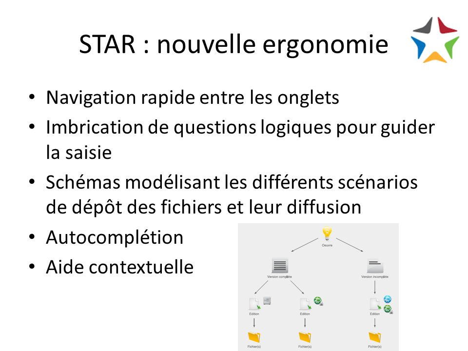 STAR : nouvelle ergonomie Navigation rapide entre les onglets Imbrication de questions logiques pour guider la saisie Schémas modélisant les différents scénarios de dépôt des fichiers et leur diffusion Autocomplétion Aide contextuelle