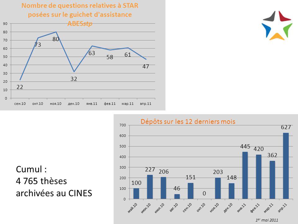Cumul : 4 765 thèses archivées au CINES