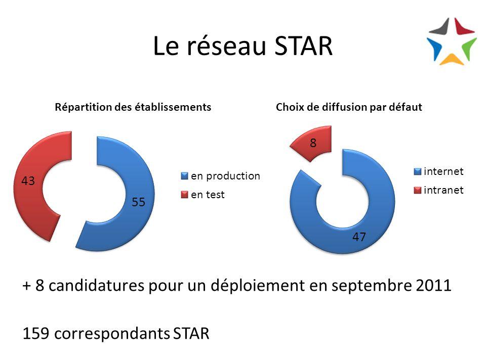 Le réseau STAR + 8 candidatures pour un déploiement en septembre 2011 159 correspondants STAR