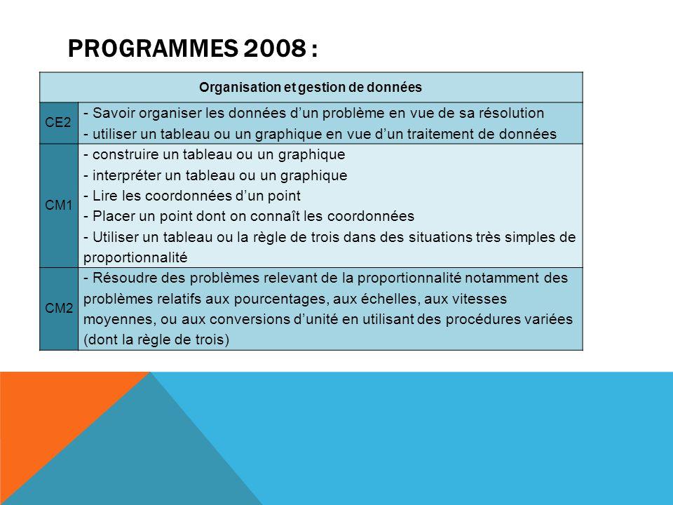 PROGRAMMES 2008 : Organisation et gestion de données CE2 - Savoir organiser les données d'un problème en vue de sa résolution - utiliser un tableau ou