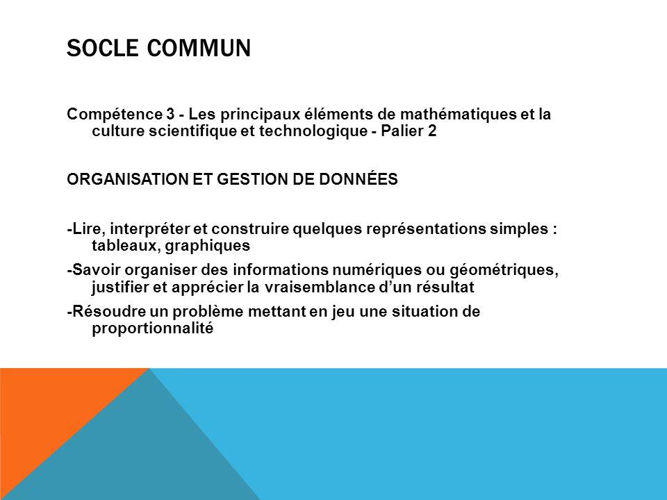 SOCLE COMMUN Compétence 3 - Les principaux éléments de mathématiques et la culture scientifique et technologique - Palier 2 ORGANISATION ET GESTION DE