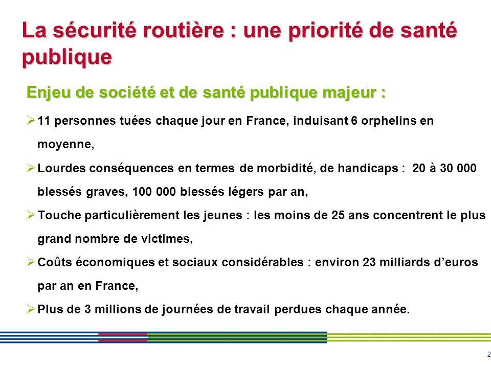 2 La sécurité routière : une priorité de santé publique Enjeu de société et de santé publique majeur :  11 personnes tuées chaque jour en France, ind