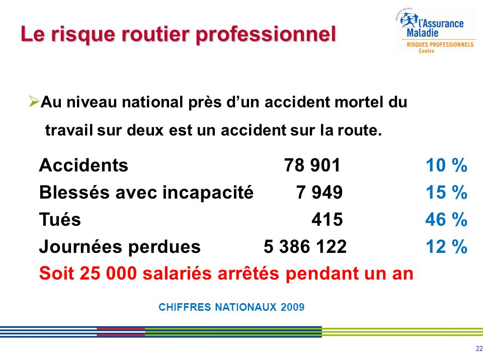 22  Au niveau national près d'un accident mortel du travail sur deux est un accident sur la route. Accidents 78 90110 % Blessés avec incapacité 7 949