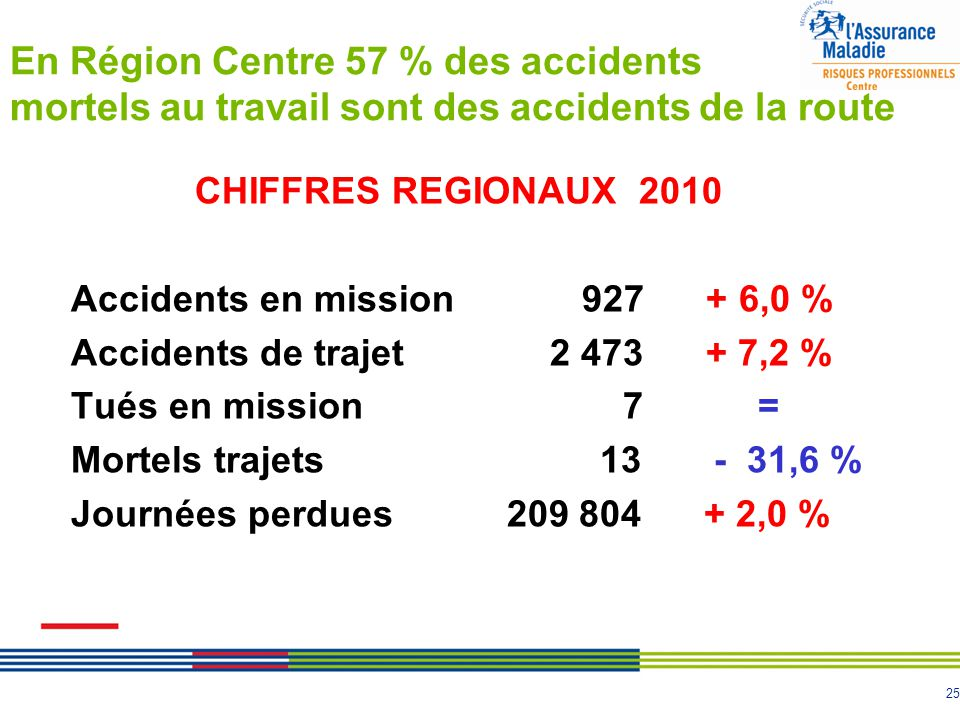 25 En Région Centre 57 % des accidents mortels au travail sont des accidents de la route CHIFFRES REGIONAUX 2010 Accidents en mission 927 + 6,0 % Acci