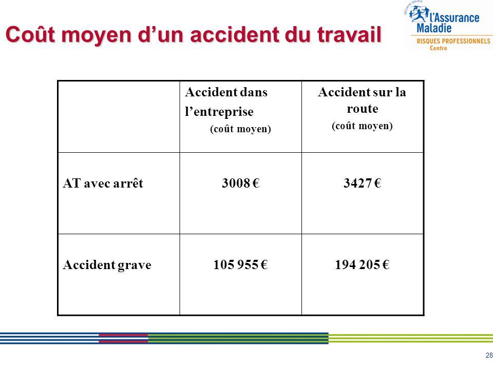 28 Accident dans l'entreprise (coût moyen) Accident sur la route (coût moyen) AT avec arrêt3008 €3427 € Accident grave105 955 €194 205 € Coût moyen d'
