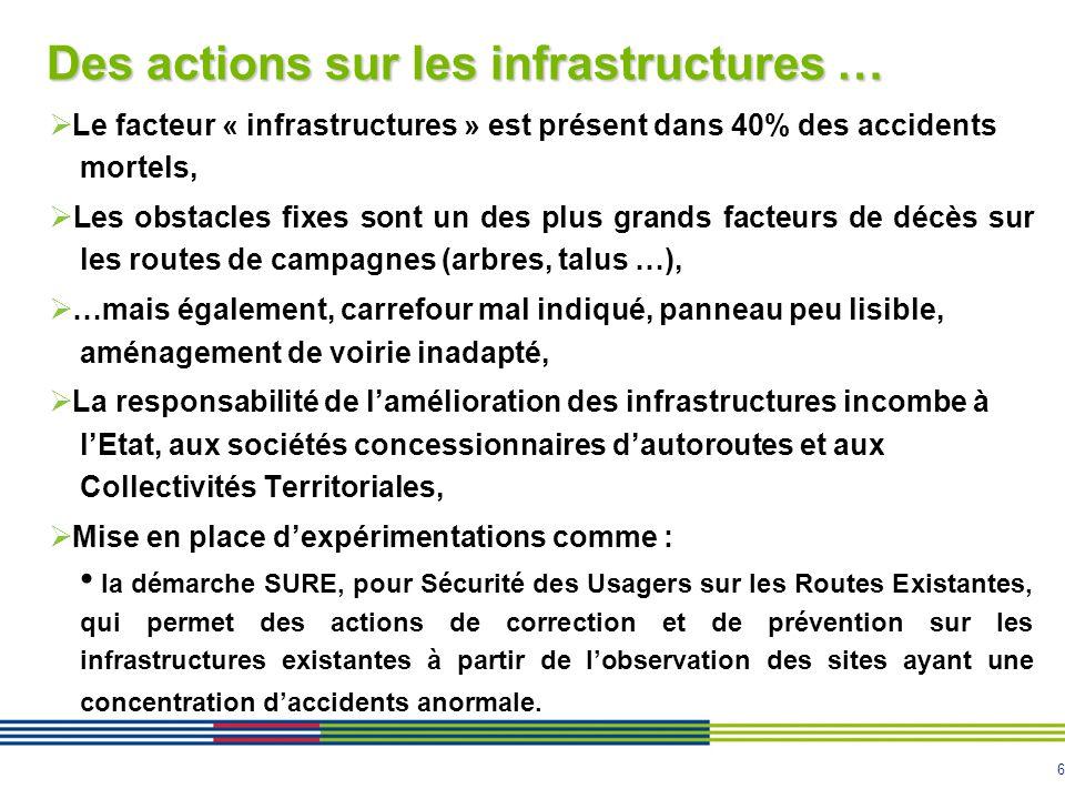 6 Des actions sur les infrastructures …  Le facteur « infrastructures » est présent dans 40% des accidents mortels,  Les obstacles fixes sont un des