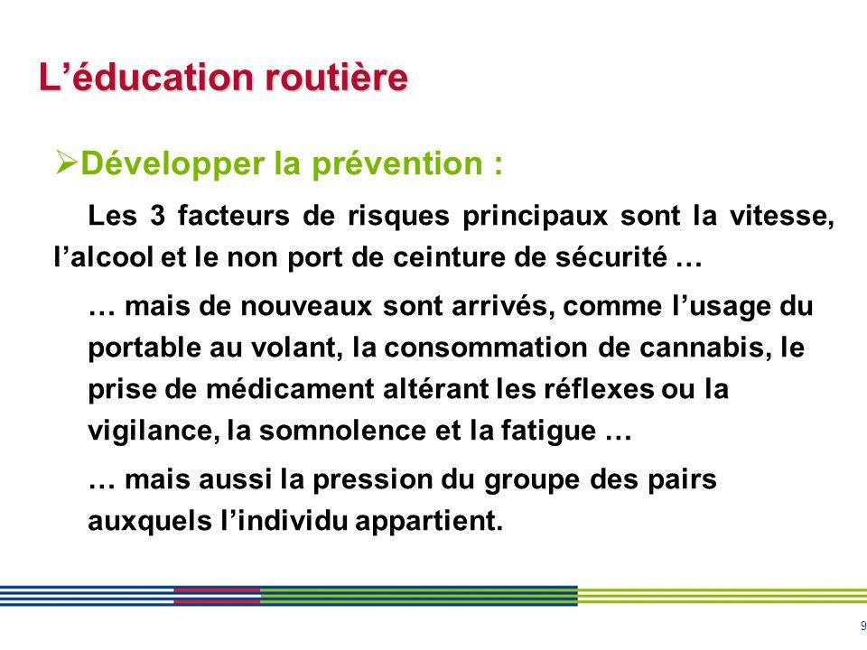 9 L'éducation routière  Développer la prévention : Les 3 facteurs de risques principaux sont la vitesse, l'alcool et le non port de ceinture de sécur