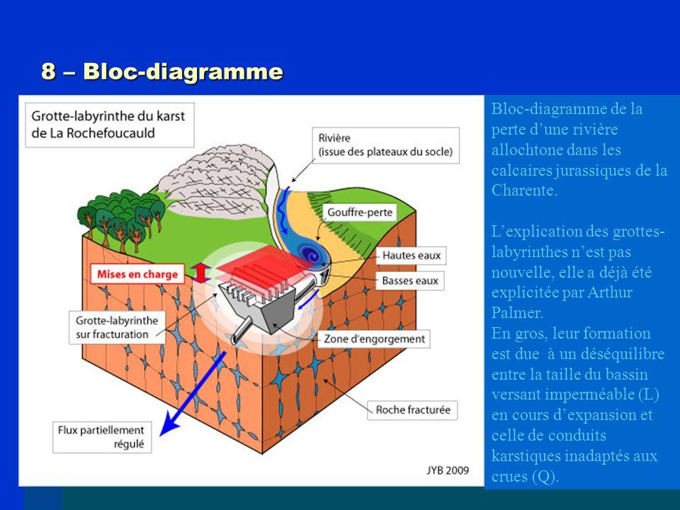 8 – Bloc-diagramme Bloc-diagramme de la perte d'une rivière allochtone dans les calcaires jurassiques de la Charente. L'explication des grottes- labyr