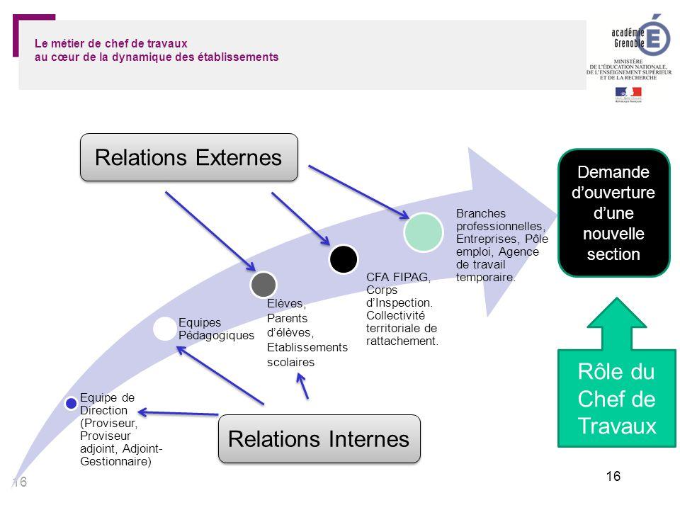 17 PROCESSUS DE RECRUTEMENT DES PROFESSEURS CHEFS DE TRAVAUX Le métier de chef de travaux au cœur de la dynamique des établissements