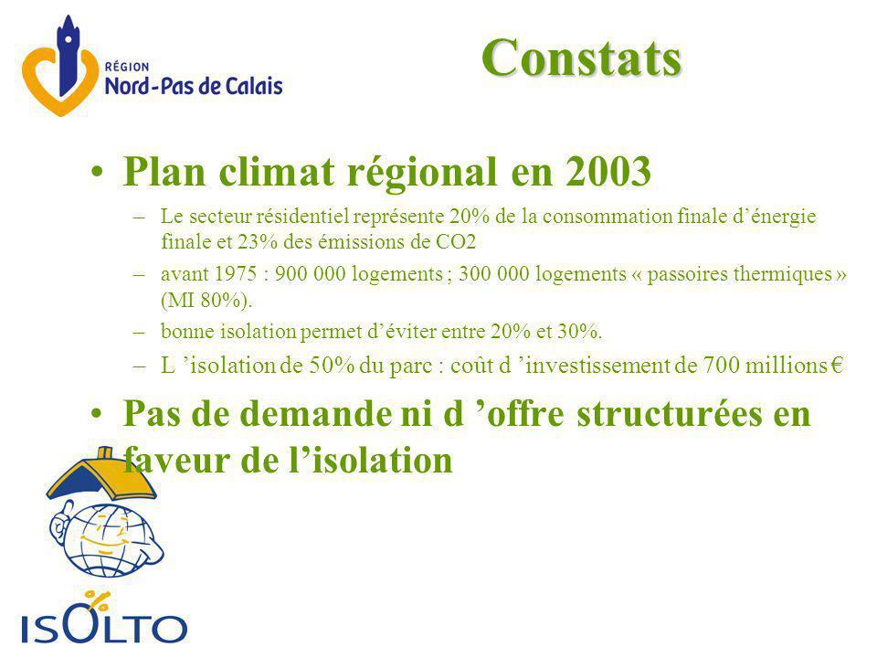 Constats Plan climat régional en 2003 –Le secteur résidentiel représente 20% de la consommation finale d'énergie finale et 23% des émissions de CO2 –avant 1975 : 900 000 logements ; 300 000 logements « passoires thermiques » (MI 80%).