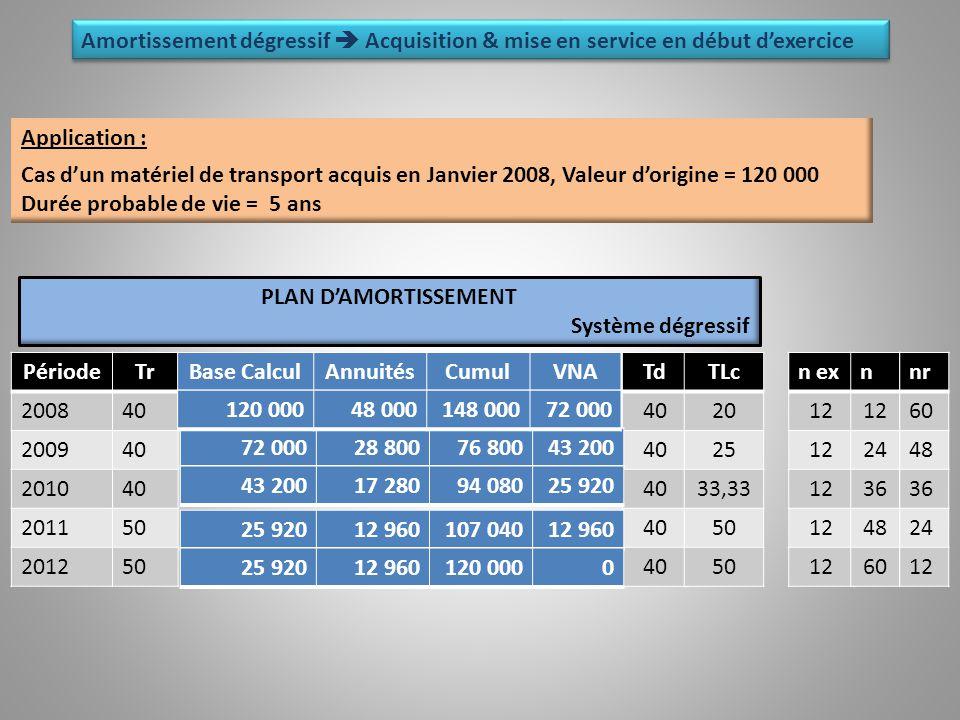 n ex 12 n 24 36 48 60 nr 60 48 36 24 12 Période 2008 2009 2010 2011 2012 Td 40 TLc 20 25 33,33 50 Tr 40 50 Base CalculAnnuitésCumulVNA 72 00028 80076 80043 200 17 28094 08025 920 12 960107 04012 960 25 92012 960120 0000 48 000148 00072 000 PLAN D'AMORTISSEMENT Système dégressif Application : Cas d'un matériel de transport acquis en Janvier 2008, Valeur d'origine = 120 000 Durée probable de vie = 5 ans Amortissement dégressif  Acquisition & mise en service en début d'exercice