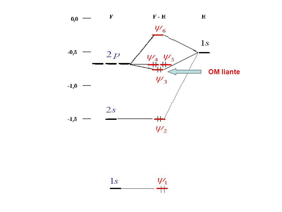 Forces intermoléculaires Forces attractives Interactions ion-ion Interactions ion-dipôle Interactions dipôle-dipôle Interactions dipôle-dipôle induit Interactions dipôle induit-dipôle induit