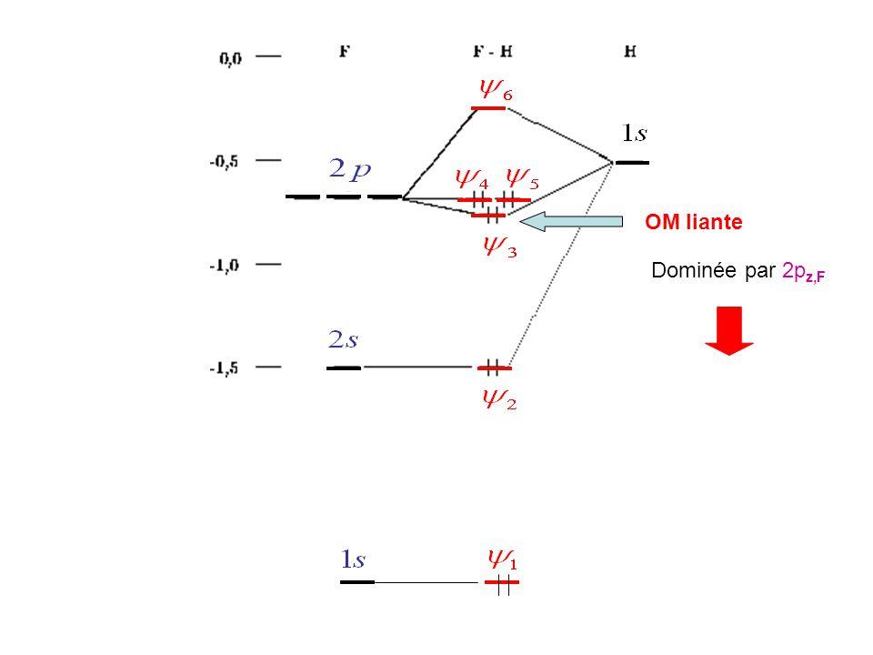 Dipôle induit Un champ électrique peut induire dans une molécule polaire ou non polaire un dipôle induit unités de  C 2.m 2.J -1 volume de polarisabilité: