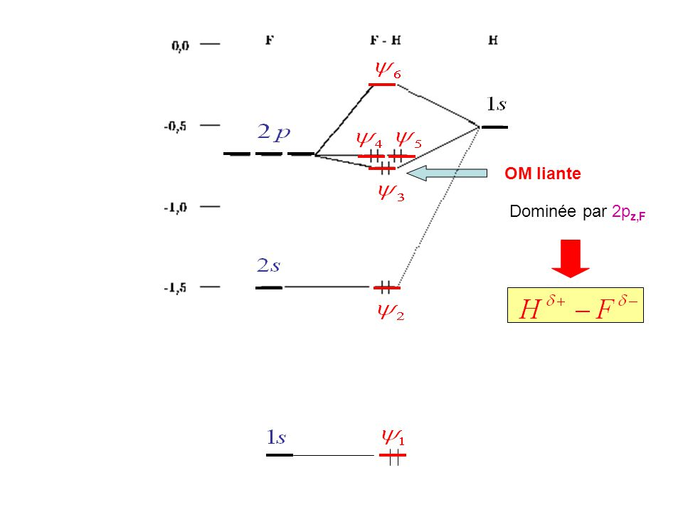 Dipôle induit Un champ électrique peut induire dans une molécule polaire ou non polaire un dipôle induit unités de  C 2.m 2.J -1 volume de polarisabilité:en m 3