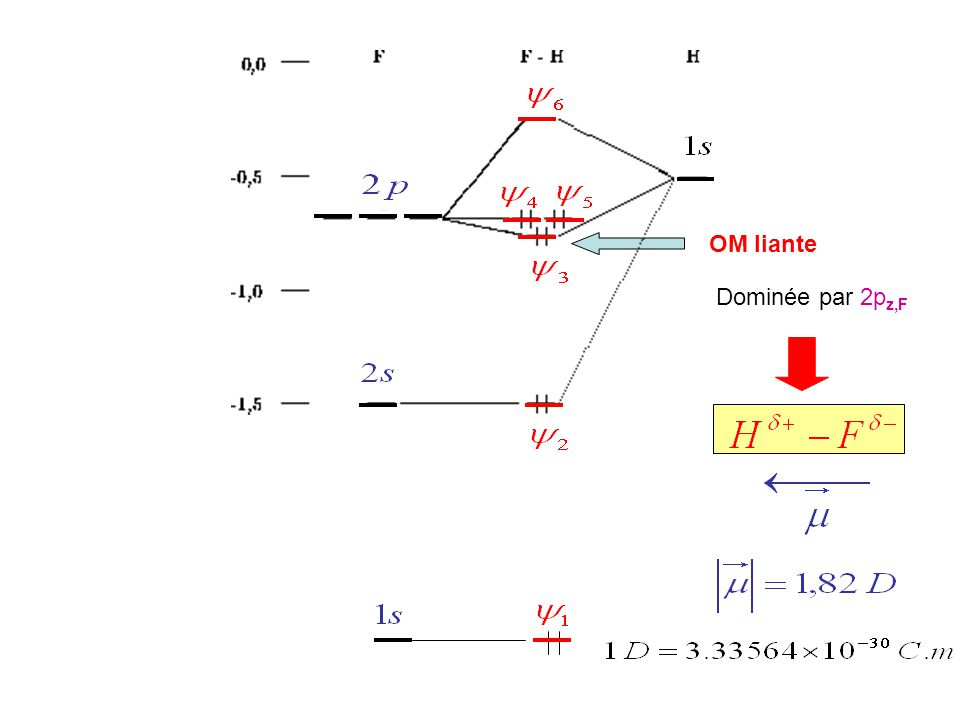 LiH Base minimale: 1s H,1s Li, 2s Li, 2p x(y,z),Li