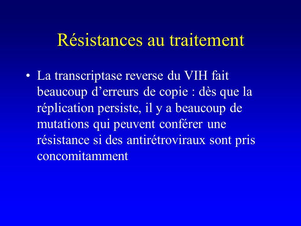 Résistances au traitement La transcriptase reverse du VIH fait beaucoup d'erreurs de copie : dès que la réplication persiste, il y a beaucoup de mutations qui peuvent conférer une résistance si des antirétroviraux sont pris concomitamment