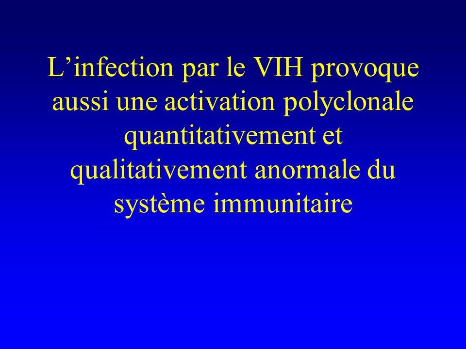 L'infection par le VIH provoque aussi une activation polyclonale quantitativement et qualitativement anormale du système immunitaire