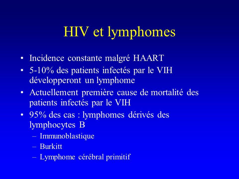 HIV et lymphomes Incidence constante malgré HAART 5-10% des patients infectés par le VIH développeront un lymphome Actuellement première cause de mortalité des patients infectés par le VIH 95% des cas : lymphomes dérivés des lymphocytes B –Immunoblastique –Burkitt –Lymphome cérébral primitif