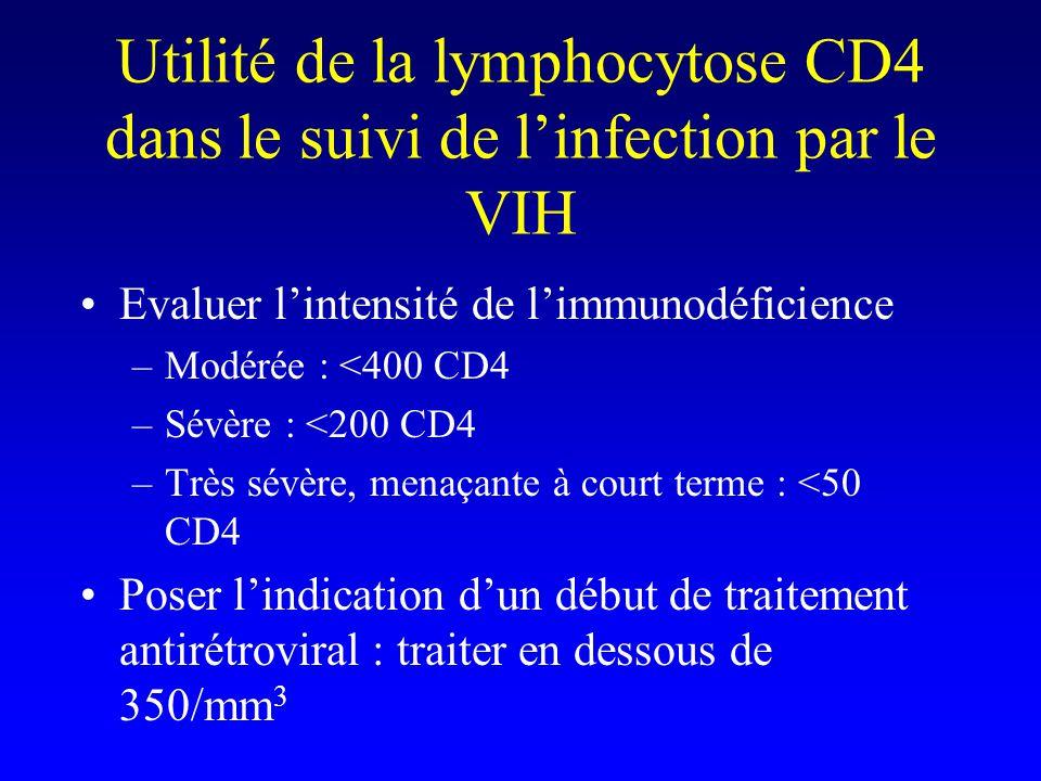 Utilité de la lymphocytose CD4 dans le suivi de l'infection par le VIH Evaluer l'intensité de l'immunodéficience –Modérée : <400 CD4 –Sévère : <200 CD4 –Très sévère, menaçante à court terme : <50 CD4 Poser l'indication d'un début de traitement antirétroviral : traiter en dessous de 350/mm 3