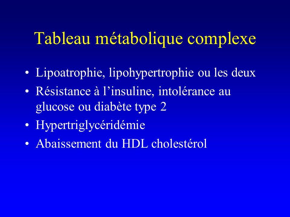 Tableau métabolique complexe Lipoatrophie, lipohypertrophie ou les deux Résistance à l'insuline, intolérance au glucose ou diabète type 2 Hypertriglycéridémie Abaissement du HDL cholestérol