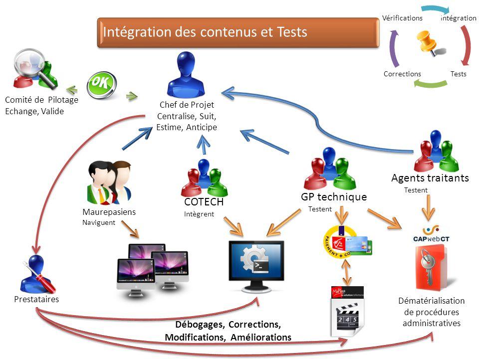 Intégration des contenus et Tests GP technique Testent Agents traitants Testent COTECH Intègrent Prestataires Chef de Projet Centralise, Suit, Estime,