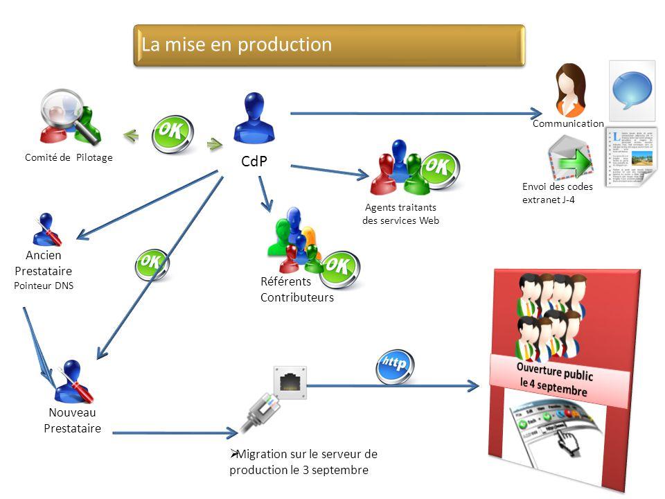  Migration sur le serveur de production le 3 septembre Agents traitants des services Web Référents Contributeurs Nouveau Prestataire Communication En