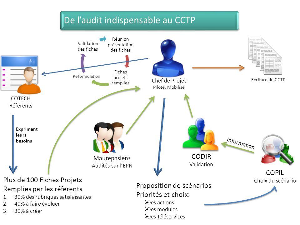 Proposition de scénarios Priorités et choix:  Des actions  Des modules  Des Téléservices Ecriture du CCTP Chef de Projet Pilote, Mobilise Réunion p