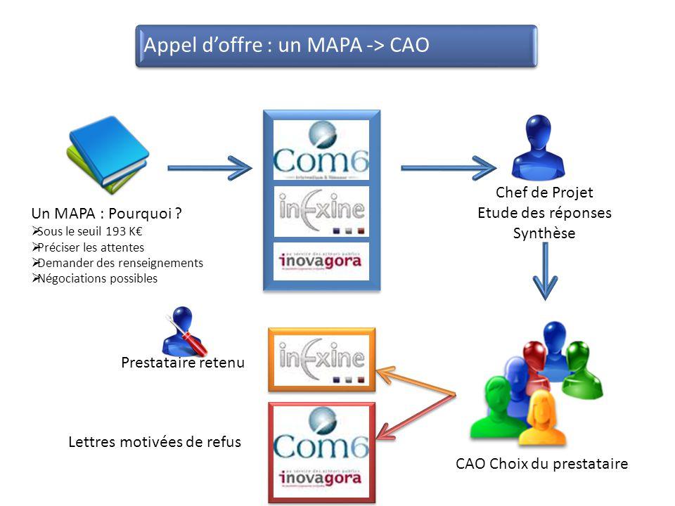 Un MAPA : Pourquoi ?  Sous le seuil 193 K€  Préciser les attentes  Demander des renseignements  Négociations possibles CAO Choix du prestataire Ch